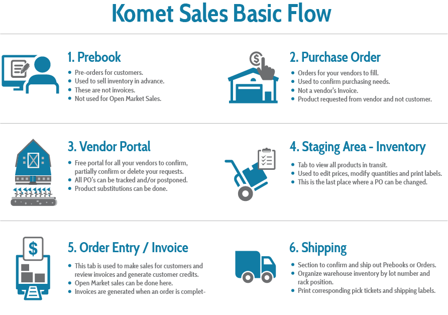 Flow Chart Of Processes Knowledge Base Komet Sales Knowledge Base