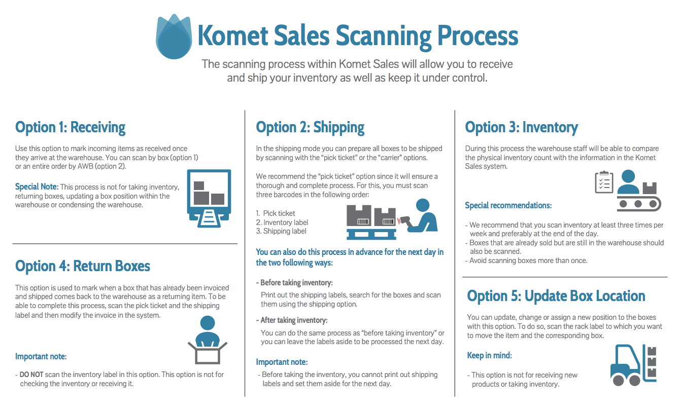 Scanning Process Overview - Knowledge Base - Global Site
